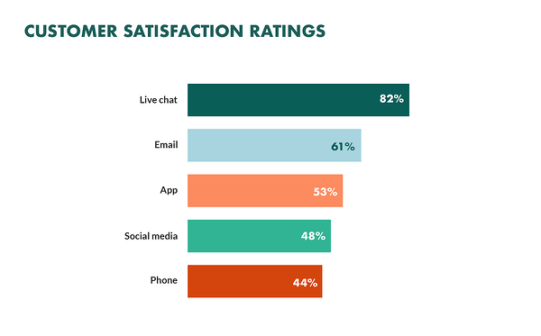 cusomter-satisfaction-ratings