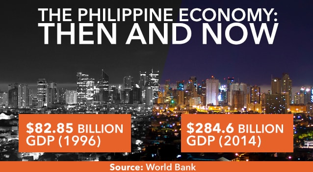 Reason to Live In The Philippines - Good Economy
